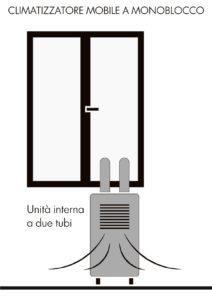 climatizzatori mobili e fissi