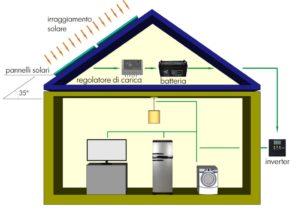 Sistema di impianto fotovoltaico con connessione alla rete elettrica