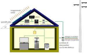 Sistema di impianto fotovoltaico con connessione alla rete elettrica e ad accumulo (anti blackout)