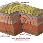 Edifici e sismicità